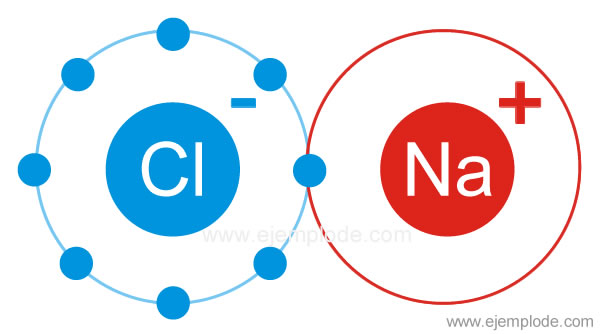 Enlace ionico, sal común, NaCl