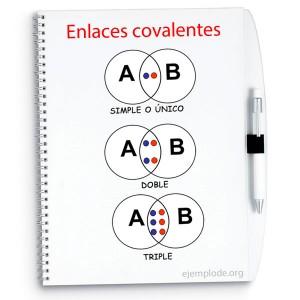 Tipos de enlaces covalentes